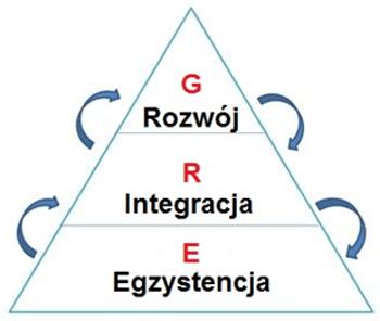Model ERG (egzystencja, integracja, rozwój) Alderfera