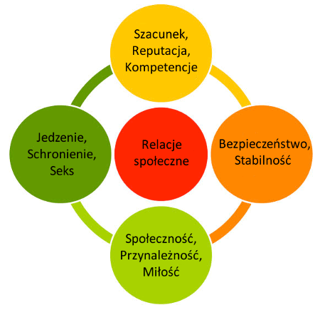 Teoria potrzeb Pameli Rutledge - relacje społeczne w centrum potrzeb człowieka