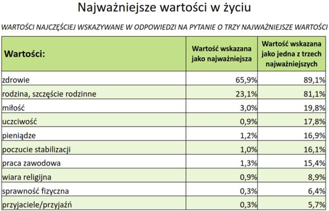 Najważniejsze wartości w życiu wg Polaków.