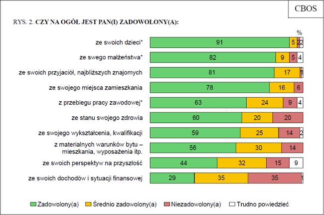 Zadowolenie Polaków z życia.