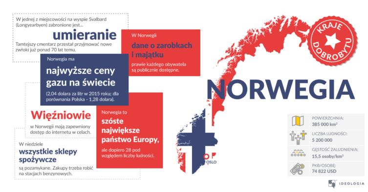 Rozwój norweskiego państwa dobrobytu