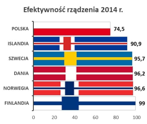 Efektywność sprawowania władzy w krajach nordyckich