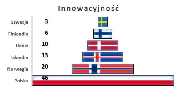 Pozycja krajów nordyckich pod względem innowacyjności