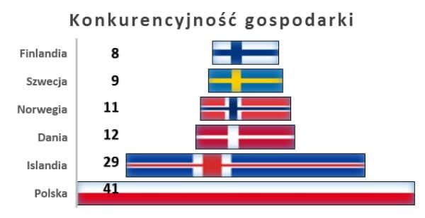 Konkurencyjność gospodarki w krajach nordyckich