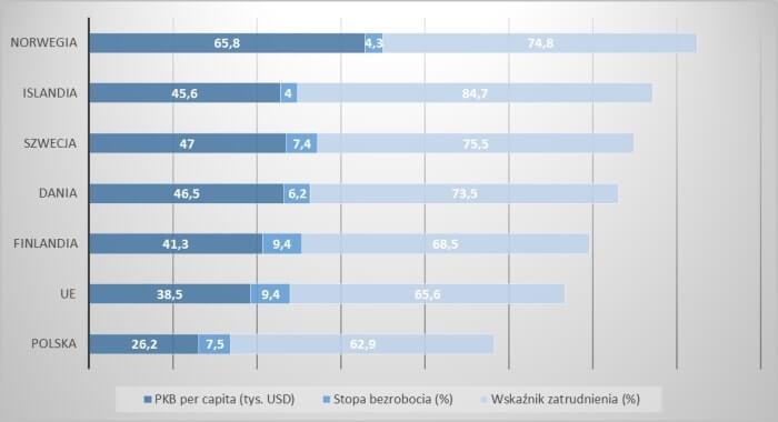 PKB, stopa bezrobocia i zatrudnienie w krajach nordyckich