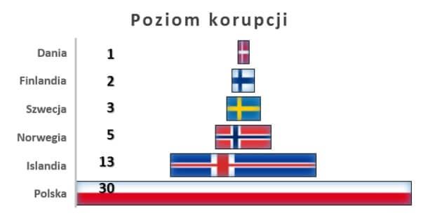 Pozycja państw nordyckich pod względem poziomu korupcji