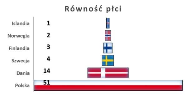 Pozycja krajów nordyckich pod względem równości płci (wynagrodzenie, edukacja)