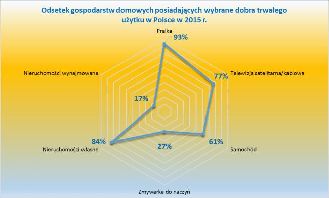 Standard życia Polaków - dostęp do dóbr trwałych (nieruchomości, samochód, pralka, zmywarka)