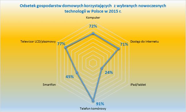 Standard życia Polaków - dostęp do technologii (telefon, komputer, telewizor, internet)