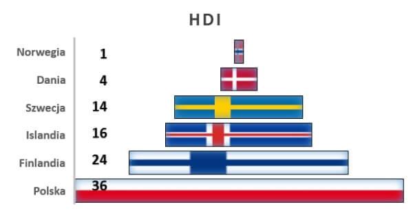 Wskaźnik rozwoju ludzkiego (HDI) w państwach nordyckich