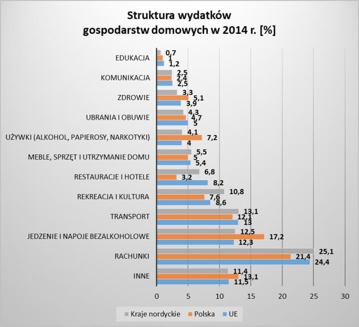 Struktura wydatków gospodarstw domowych krajów nordyckich na tle Polski i UE
