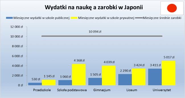 Wydatki na edukację w Japonii