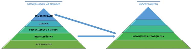 Funkcje państwa minimum nałożone na piramidę potrzeb Maslowa