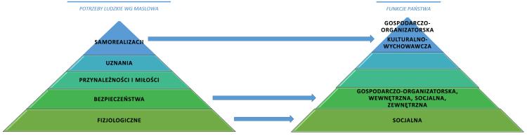 Funkcje państwa opiekuńczego nałożone na piramidę potrzeb Maslowa