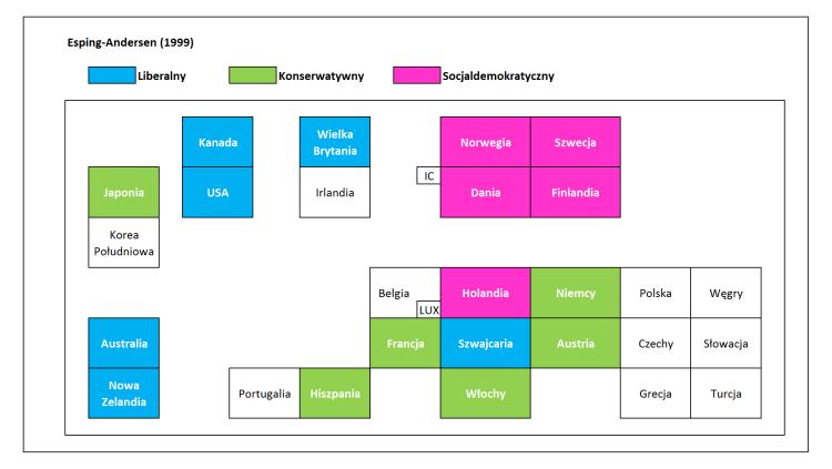 Modele funkcjonowania krajów dobrobytu