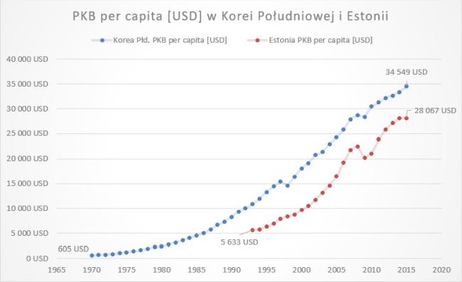 PKB per capita w Korei Południowej i Estonii