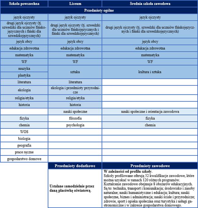 Programy nauczania na różnych szczeblach nauczania w Finlandii