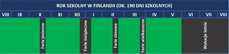 Rok szkolny w Finlandii