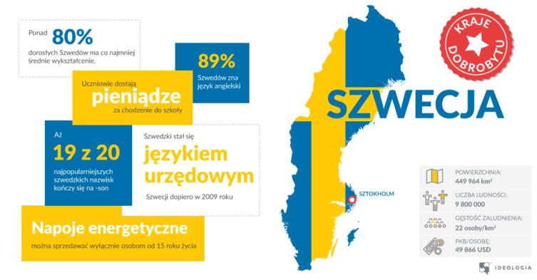 Szwecja - ciekawostki i rozwój państwa dobrobytu
