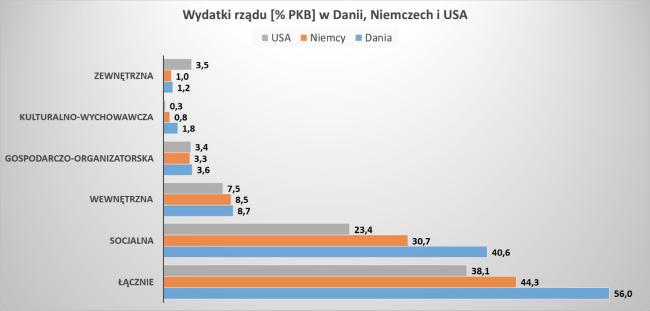 Wydatki państwowe w Danii, Niemczech i USA