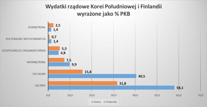Wydatki rządowe Korei Południowej i Finlandii w relacji do PKB