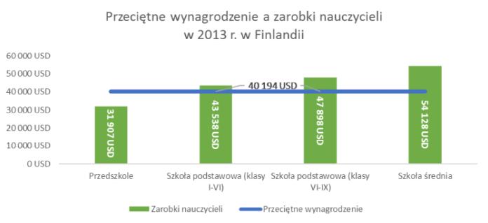 Wynagrodzenie nauczycieli w Finlandii