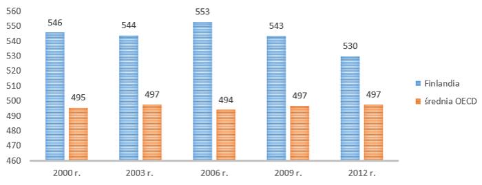 Uśrednione wyniki testów PISA na przestrzeni lat