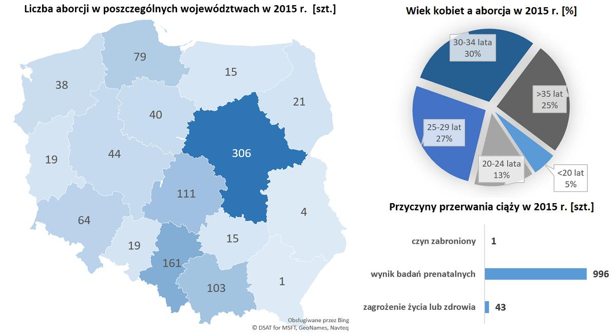 Zabiegi przerwania ciąży dokonane w 2015 r. -w podziale na województwa, wiek kobiet i przyczynę.