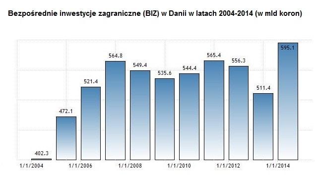Inwestycje zagraniczne w Danii w latach 2004 - 2014