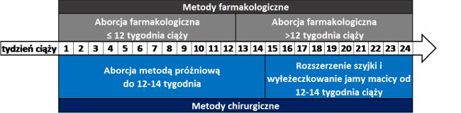 Metody farmakologiczne i chirurgiczne przeprowadzania aborcji - rekomendacje WHO