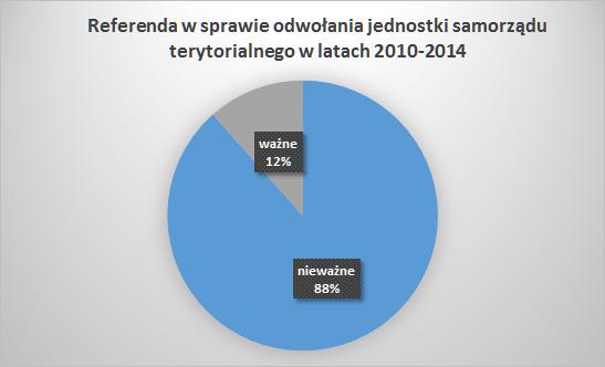 Ważne i nieważne referenda odwoławcze - wykres