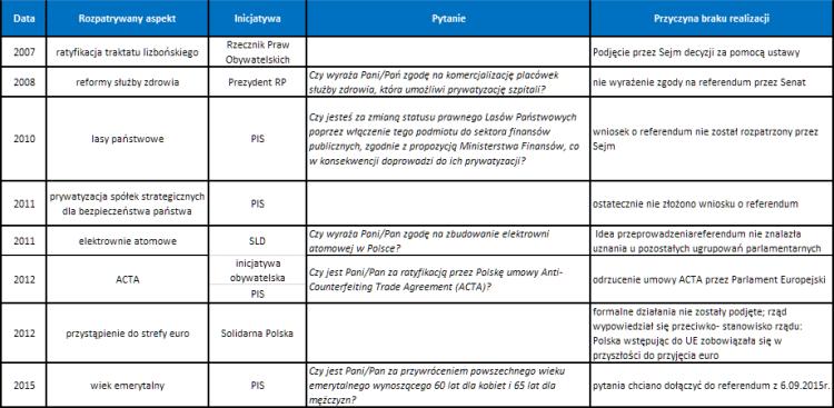 Odrzucone inicjatywy referendum w Polsce