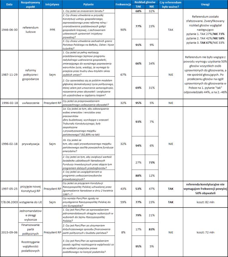 Referenda w Polsce w latach 1946 - 2015