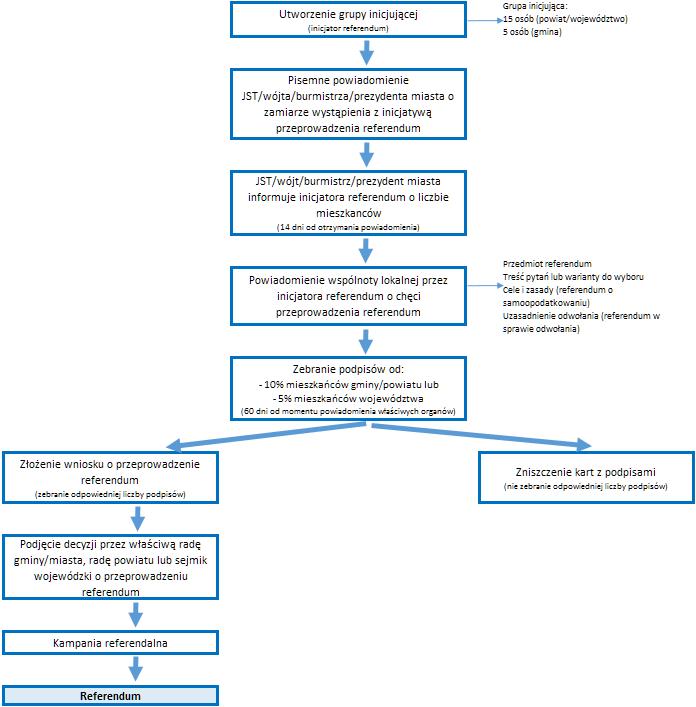 Procedura przeprowadzania referendum lokalnego