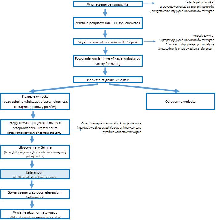 Procedura przeprowadzania referendum ogólnokrajowego