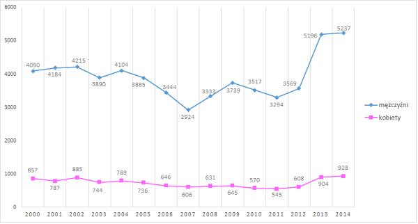 Liczba samobójstw dokonywanych przez mężczyzn i kobiety w latach 2000-2014 w Polsce