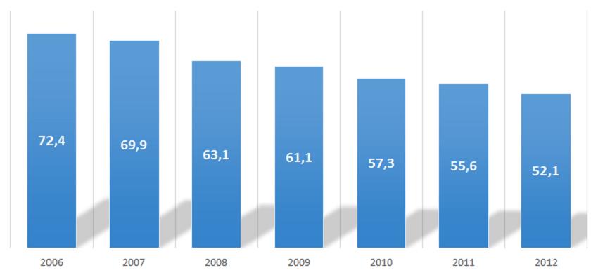 Liczba sprzedanych sztuk papierosów w mld sztuk w Polsce w latach 2006-2012