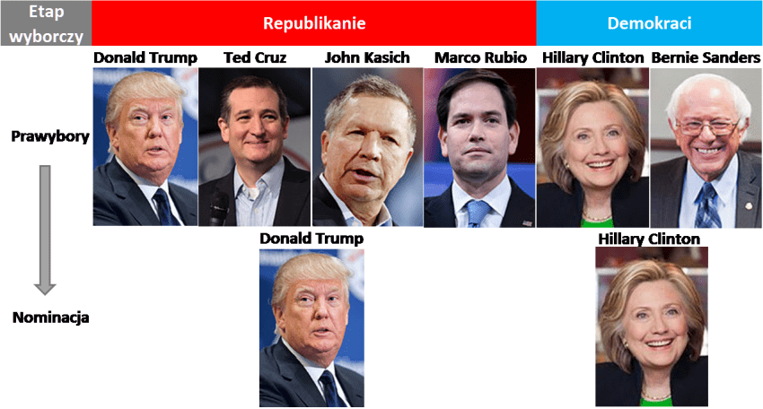 Prawybory w USA - nominacja dla Clinton i Trumpa
