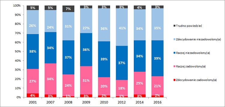 Wykres zadowolenia Polaków z polskiej służby zdrowia w badaniach CBOS sierpień 2016 r.