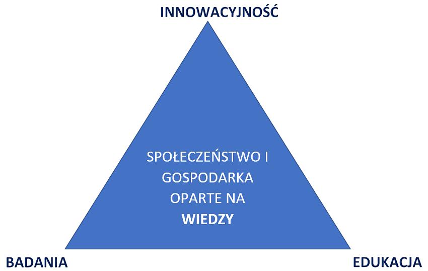3 filary społeczeństwa informacyjnego opartego na wiedzy.