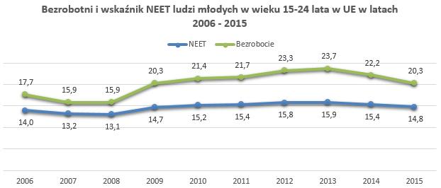 Wykres porównuje wskaźnik bezrobocia z NEET wśród ludzi młodych