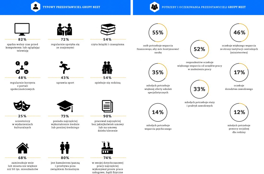 Cechy przedstawiciela NEET w Polsce
