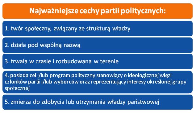 Cechy partii politycznych.