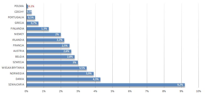 Stosunek liczby HNWI w wybranych krajach europejskich do liczby ludności.