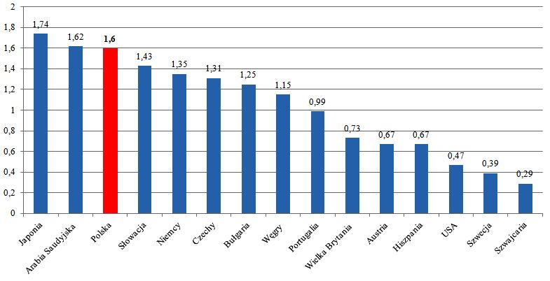 Koszt administracji podatkowej w wybranych krajach świata (w % od przychodów).