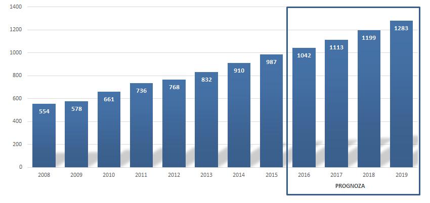 Liczba osób zamożnych i bogatych w latach 2008-2015 wraz z prognozą na lata 2016-2019 (w tysiącach).