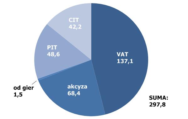 Wpływy z poszczególnych podatków w 2014 (w mld złotych).
