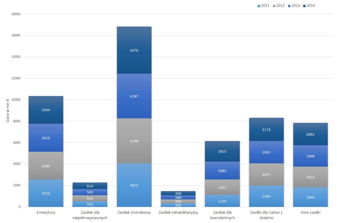 Wydatki na świadczenia społeczne w Finlandii w latach 2011-2014.