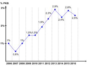 Rozmiary luki podatkowej w Polsce w latach 2006-2016 w % PKB, źródło: PwC Polska.