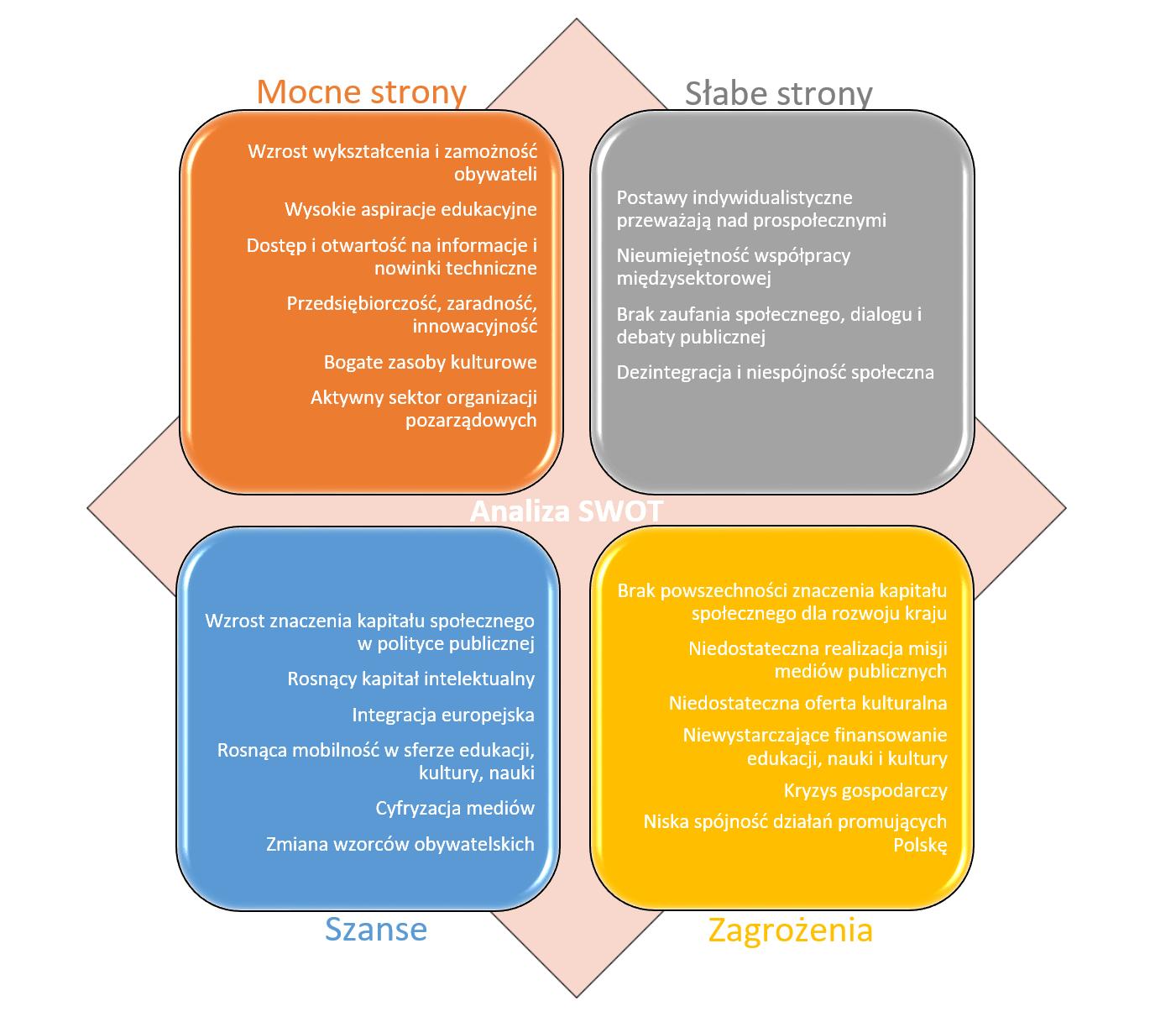 Analiza SWOT kapitału społecznego.